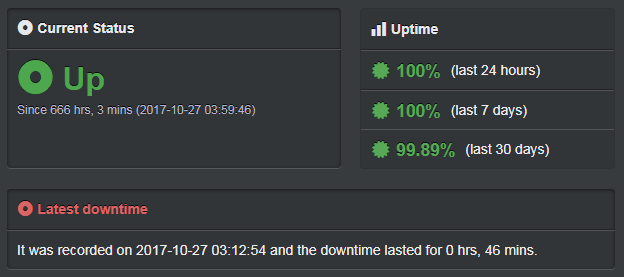 Hosting.co.uk uptime record